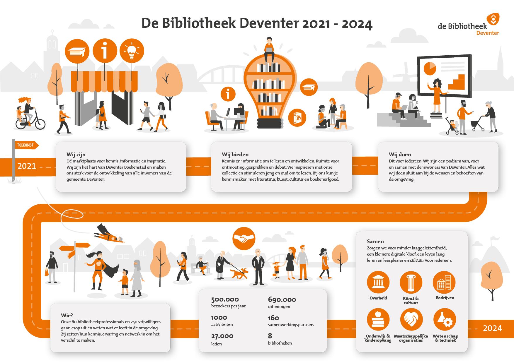 Infographic Bibliotheek Deventer Meerjarenbeleidsplan